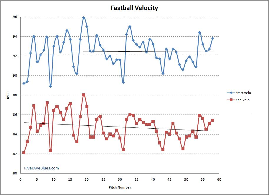 Fastball Velocity