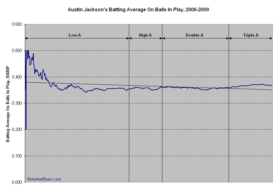 Austin Jackson's BABIP