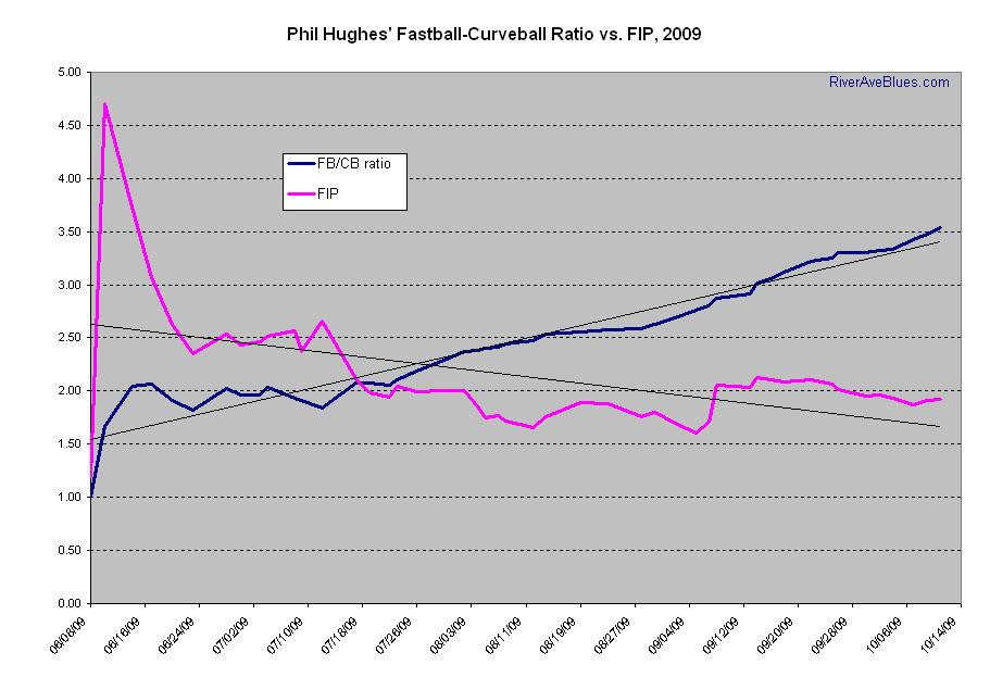Phil Hughes' FB-CB Ratio vs FIP, 2009