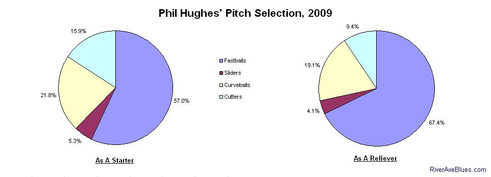 Phil Hughes' Pitch Selection, 2009