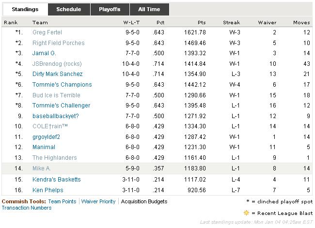 2009 RAB Fantasy Football League Final Standings
