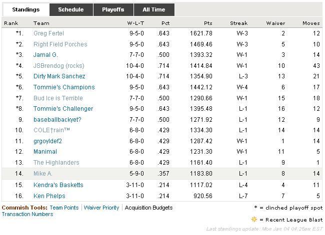 2009 RAB Fantasy Football League Final Standings