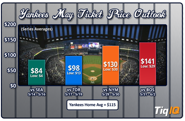 Yankees-Tickets-May