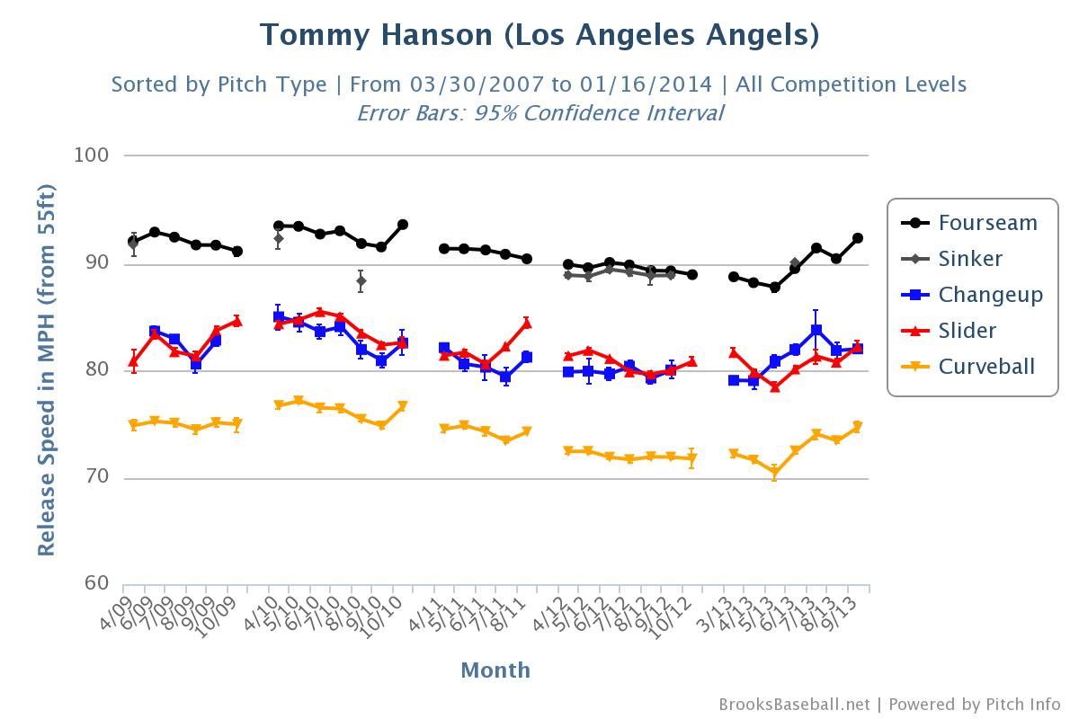 Tommy Hanson velocity