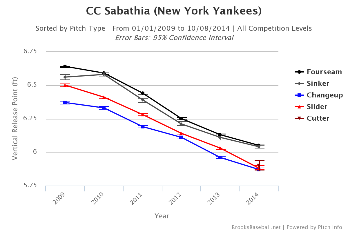 CC Sabathia 2009-14 Release Point