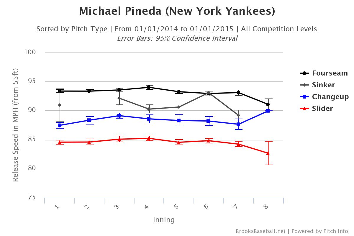 Michael Pineda velocity