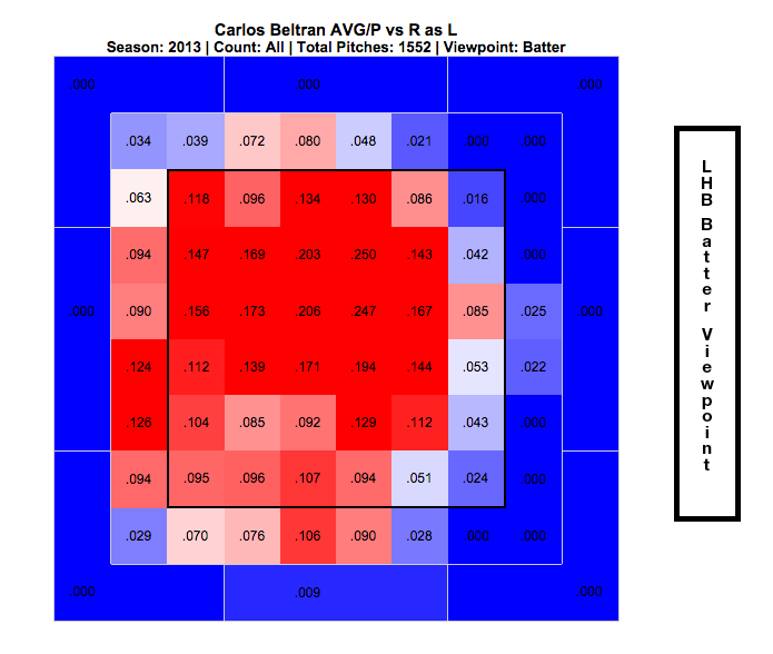 Beltran Left-Handed Heat Map 13
