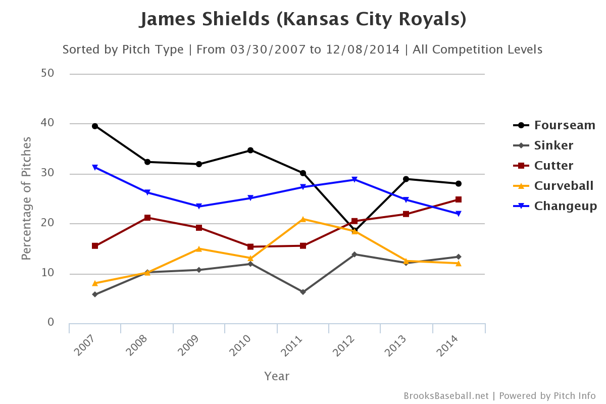 James Shields pitch selection