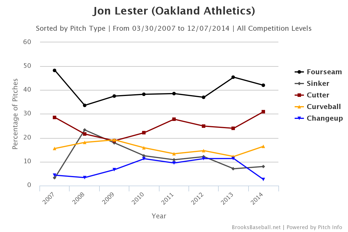Jon Lester pitch selection