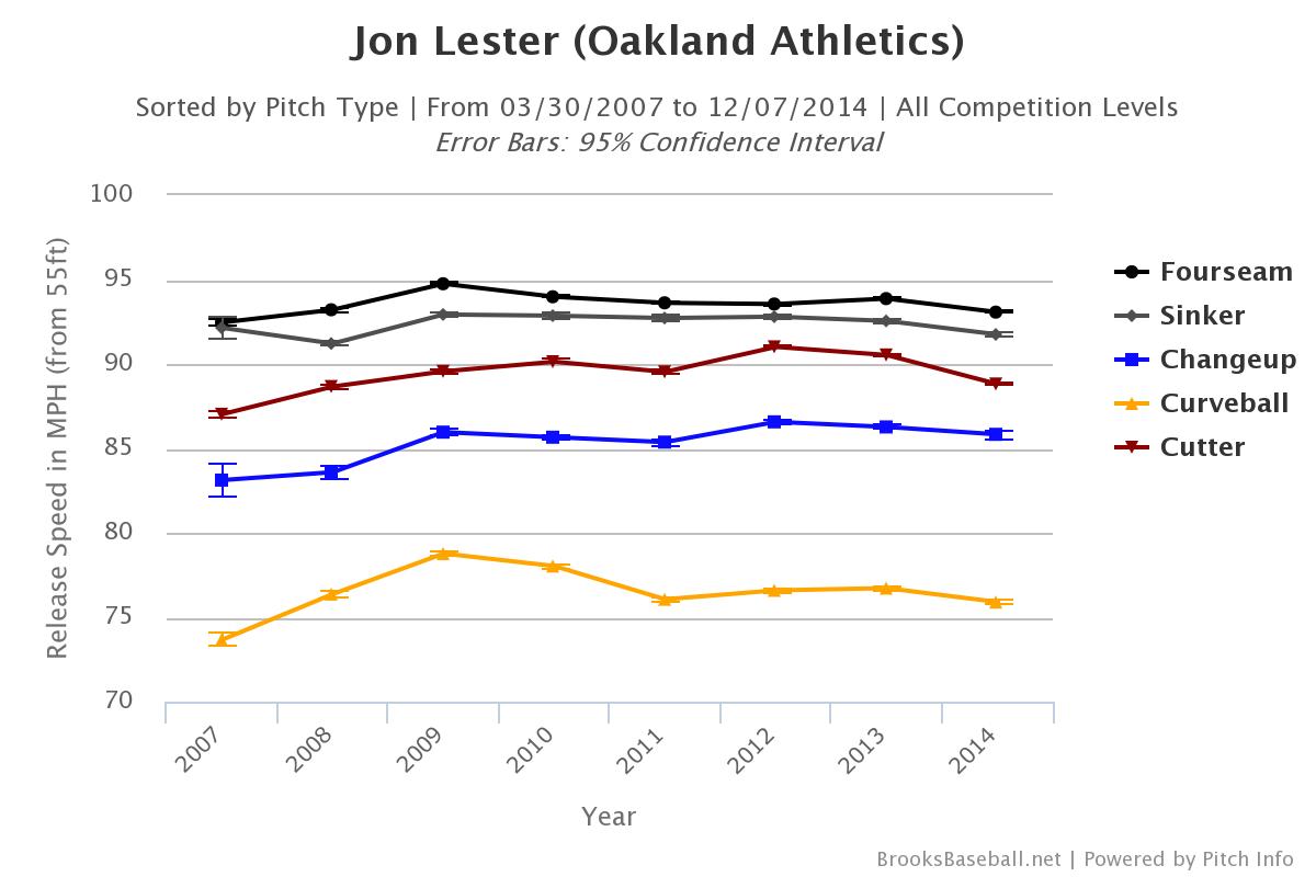 Jon Lester velocity