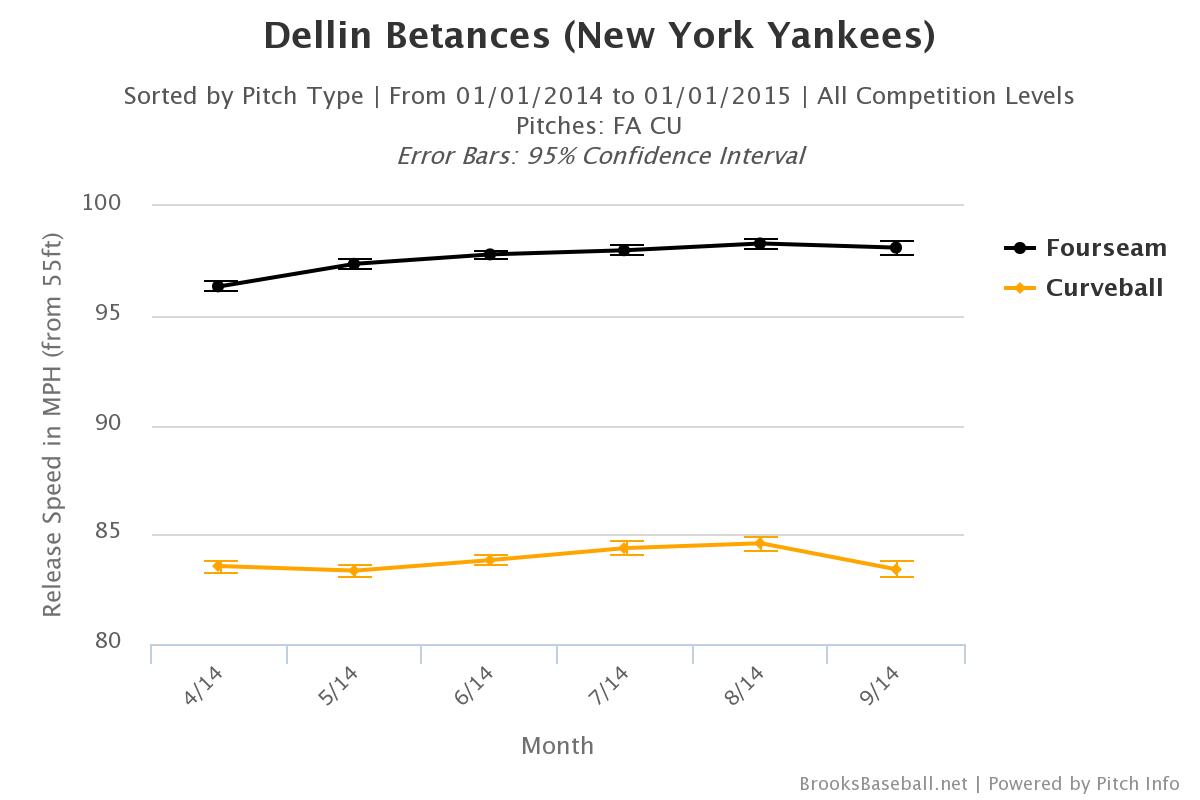 Dellin Betances 2014 velocity