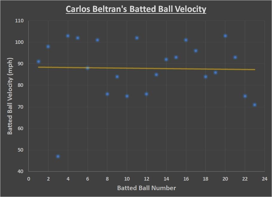 Carlos Beltran batted ball velocity