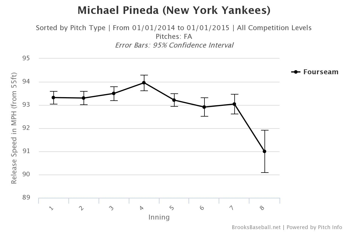 Pineda velo by inning