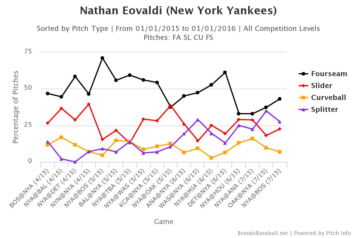 Nathan Eovaldi pitch selection