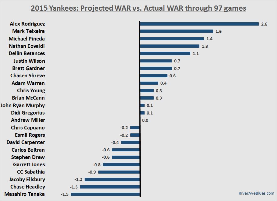 Projected WAR vs. Actual WAR through 97 games