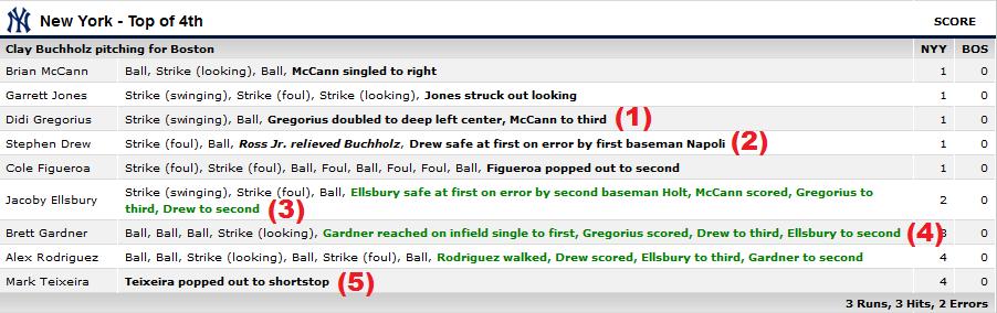 Yankees Red Sox 071015
