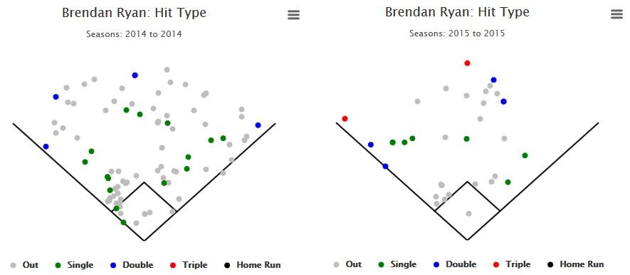 Brendan Ryan spray charts