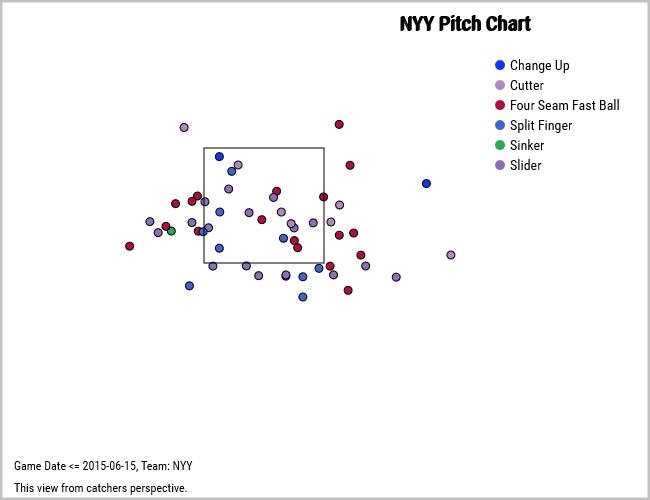 Yankees vs. Jose Altuve
