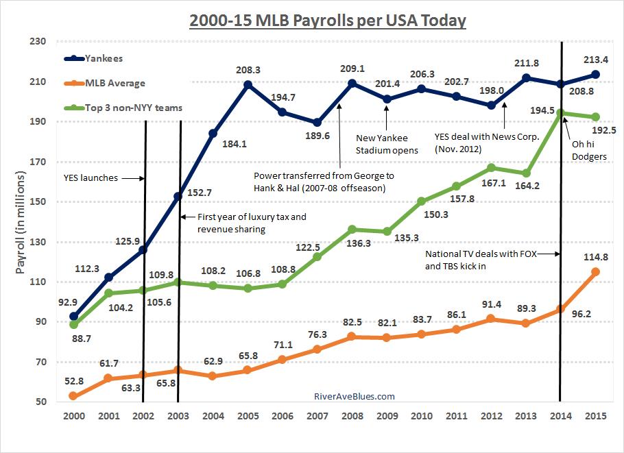 2000-15 MLB Payrolls
