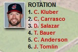 Indians rotation