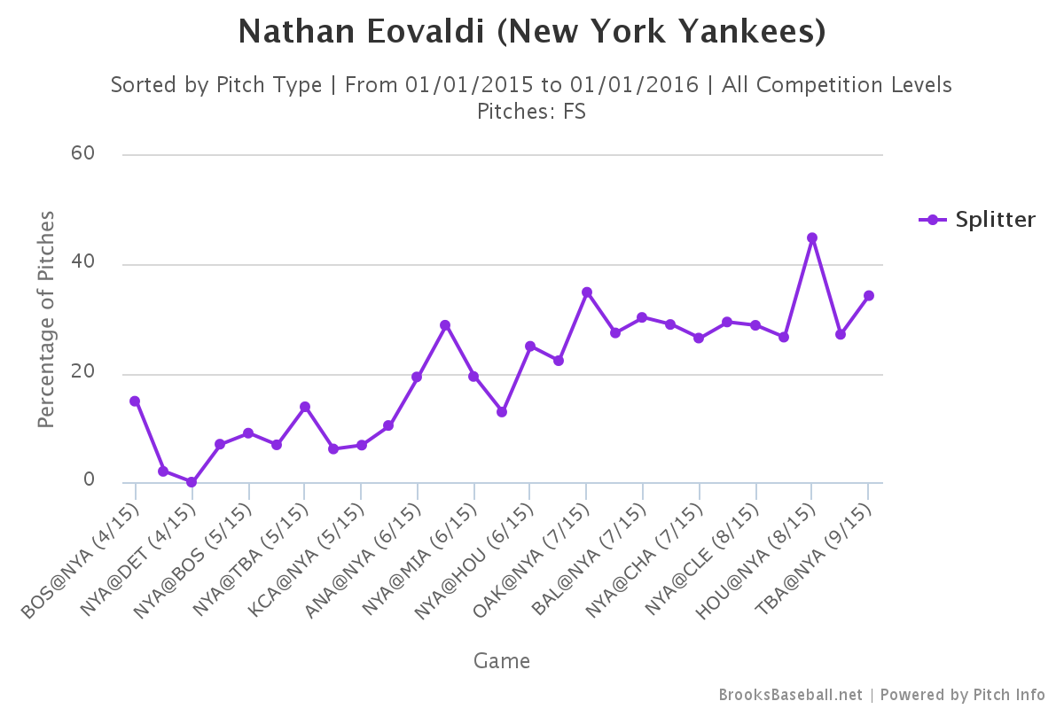 Nathan Eovaldi splitter usage