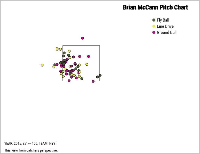 Brian McCann 100 mph