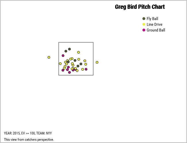Greg Bird 100 mph