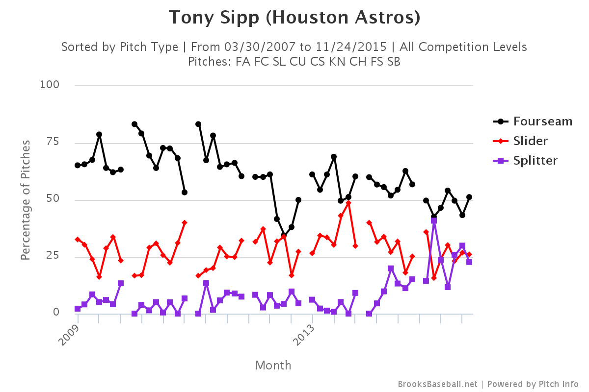 Tony Sipp pitch selection