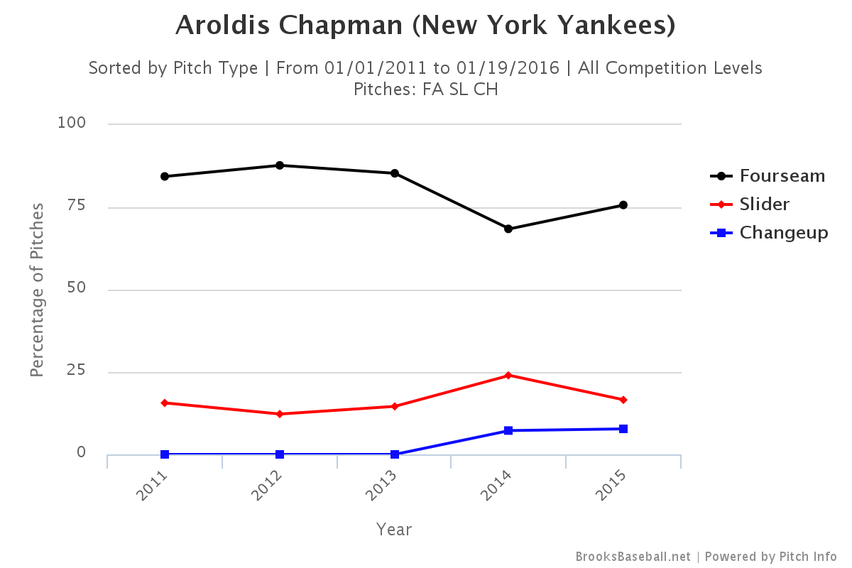 Aroldis Chapman pitch selection