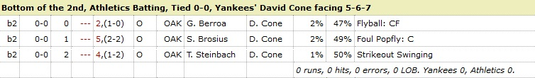 David Cone Athletics 2