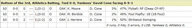 David Cone Athletics 3