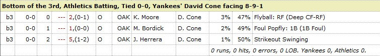 David Cone Athletics 3