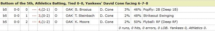 David Cone Athletics 5