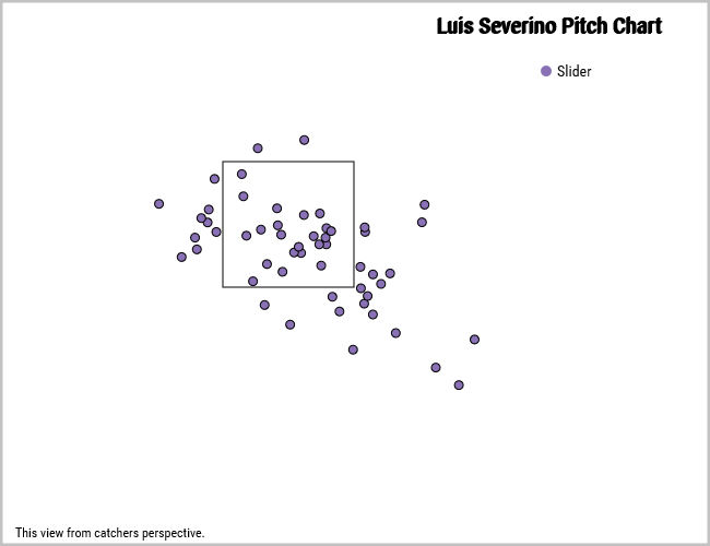 Luis Severino sliders