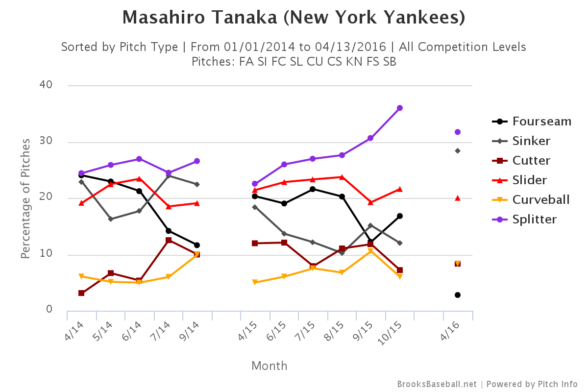 Masahiro Tanaka pitch selection