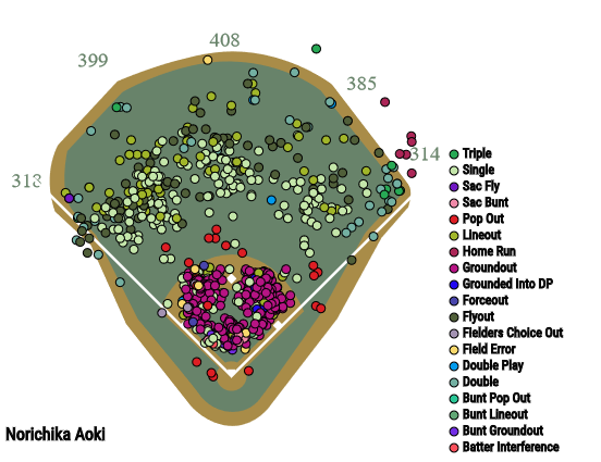 Nori Aoki spray chart