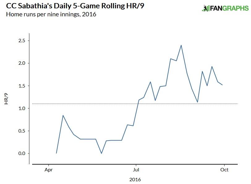CC Sabathia home run rate