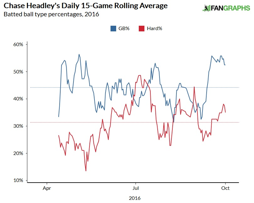 Chase Headley GB rate