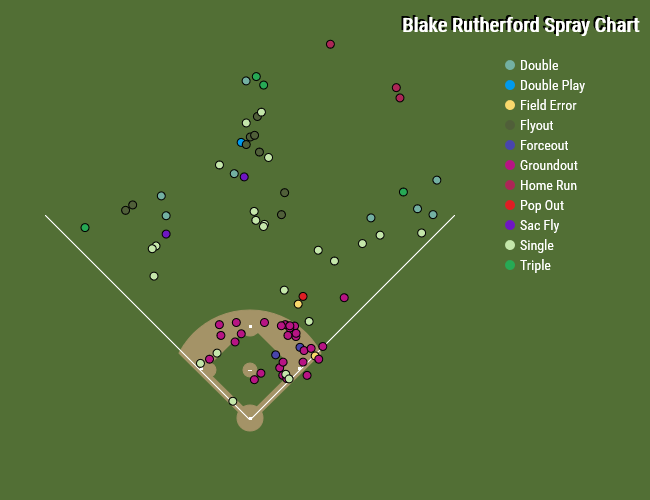 blake-rutherford-spray-chart
