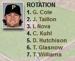 pirates-rotation-depth-chart