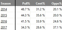 chase-headley-batted-balls