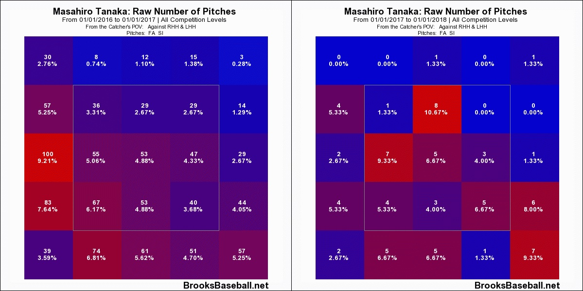 masahiro-tanaka-fastball-location