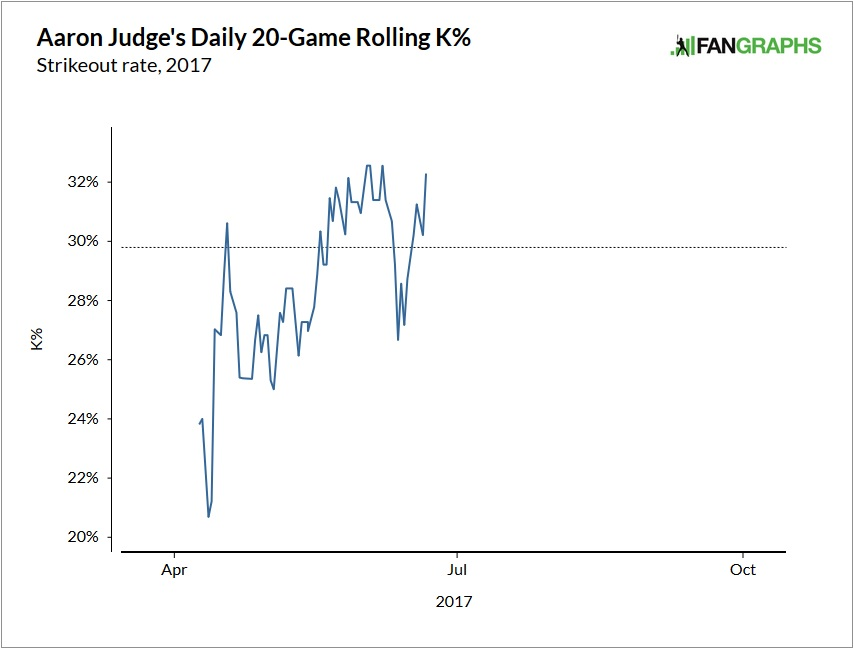 aaron-judge-strikeout-rate