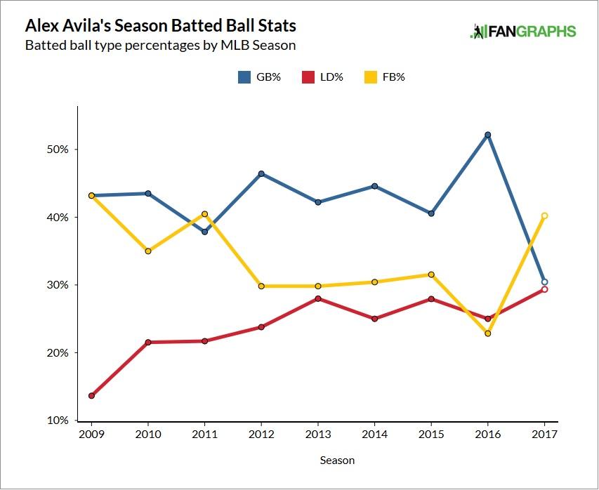 alex-avila-batted-balls