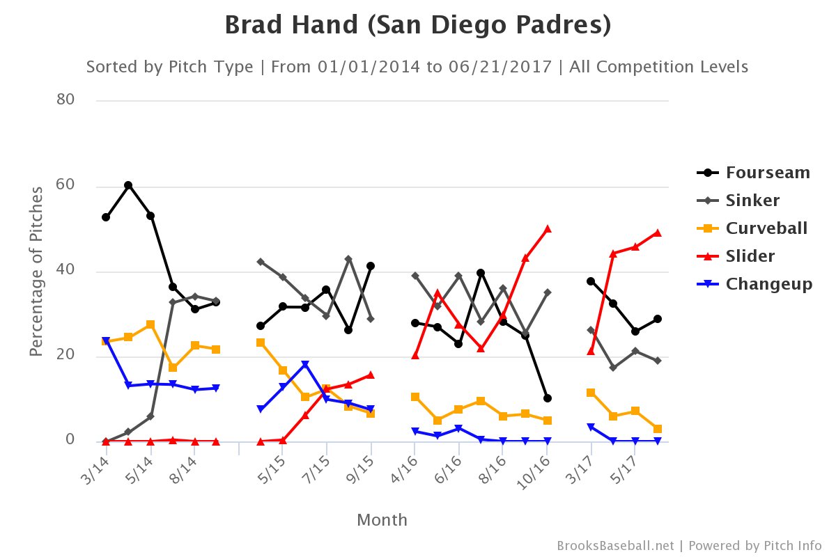 brad-hand-pitch-selection