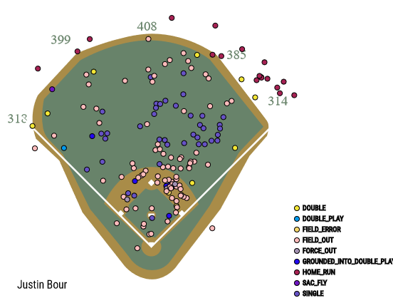 justin-bour-spray-chart