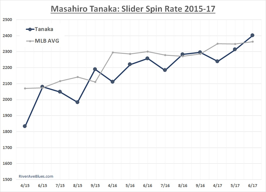 masahiro-tanaka-slider-spin-rate