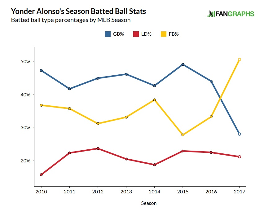 yonder-alonso-batted-balls
