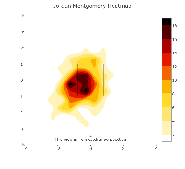 jordan-montgomery-heat-map