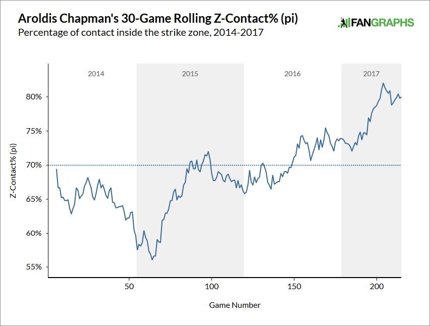 aroldis-chapman-contact-rate